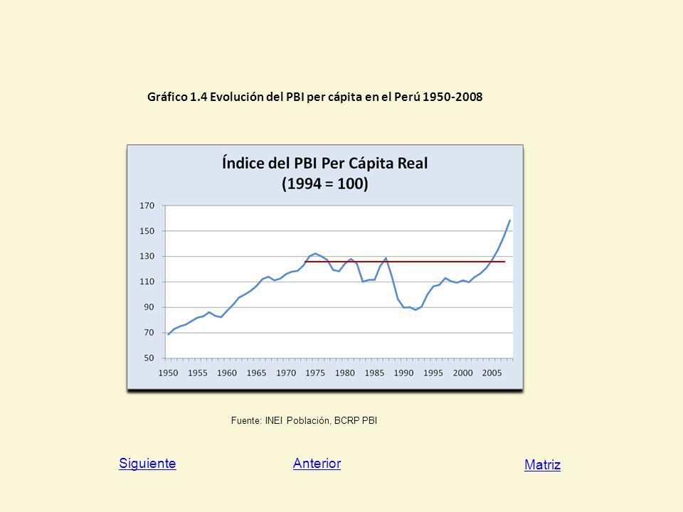 Gráfico 1.4 Evolución del PBI per cápita en el Perú 1950-2008