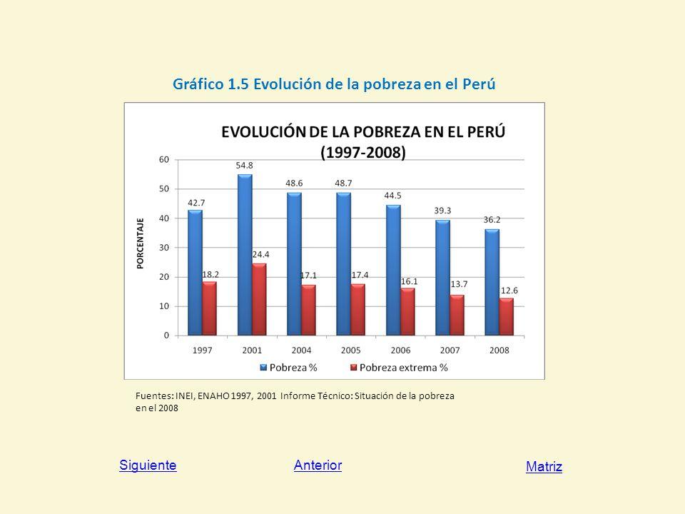Gráfico 1.5 Evolución de la pobreza en el Perú