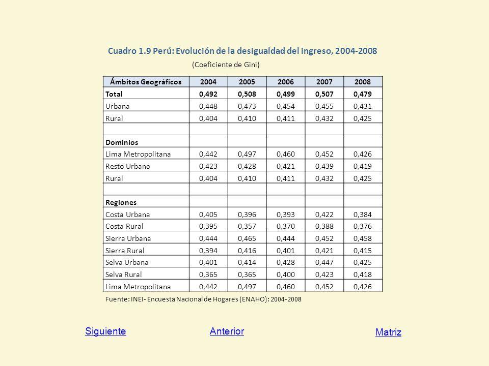 Cuadro 1.9 Perú: Evolución de la desigualdad del ingreso, 2004-2008