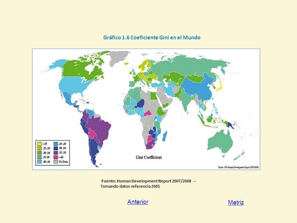 Gráfico 1.6 Coeficiente Gini en el Mundo