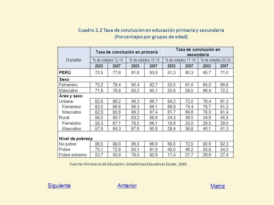 Cuadro 2.2 Tasa de conclusión en educación primaria y secundaria