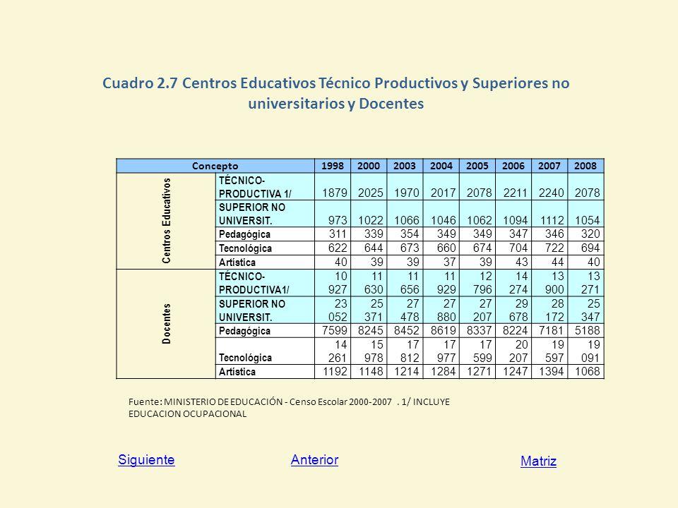 Cuadro 2.7 Centros Educativos Técnico Productivos y Superiores no universitarios y Docentes