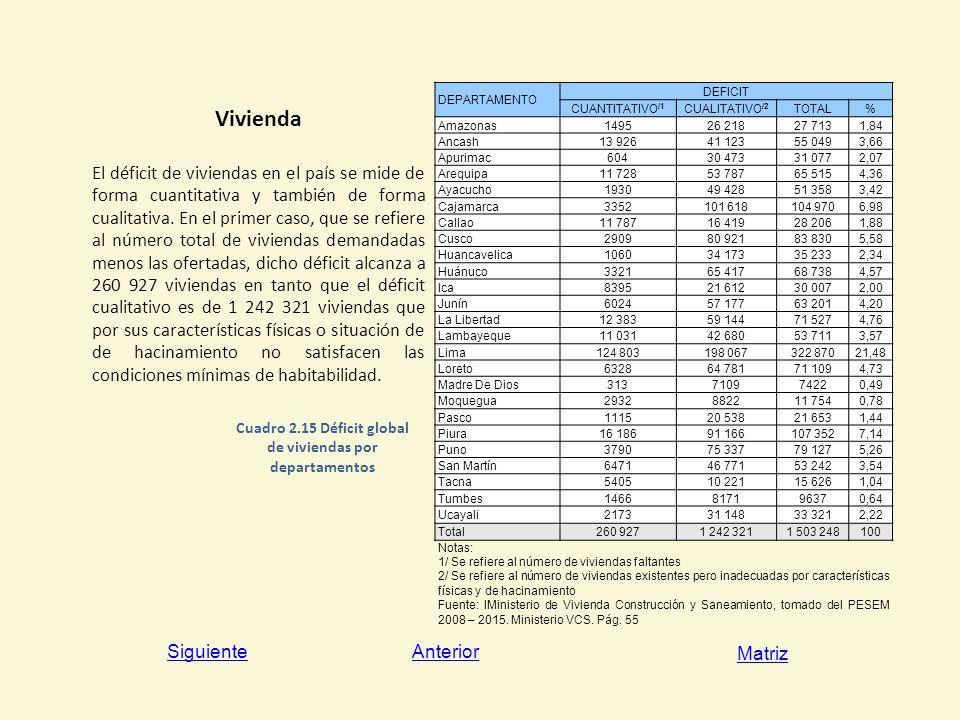 Cuadro 2.15 Déficit global de viviendas por departamentos