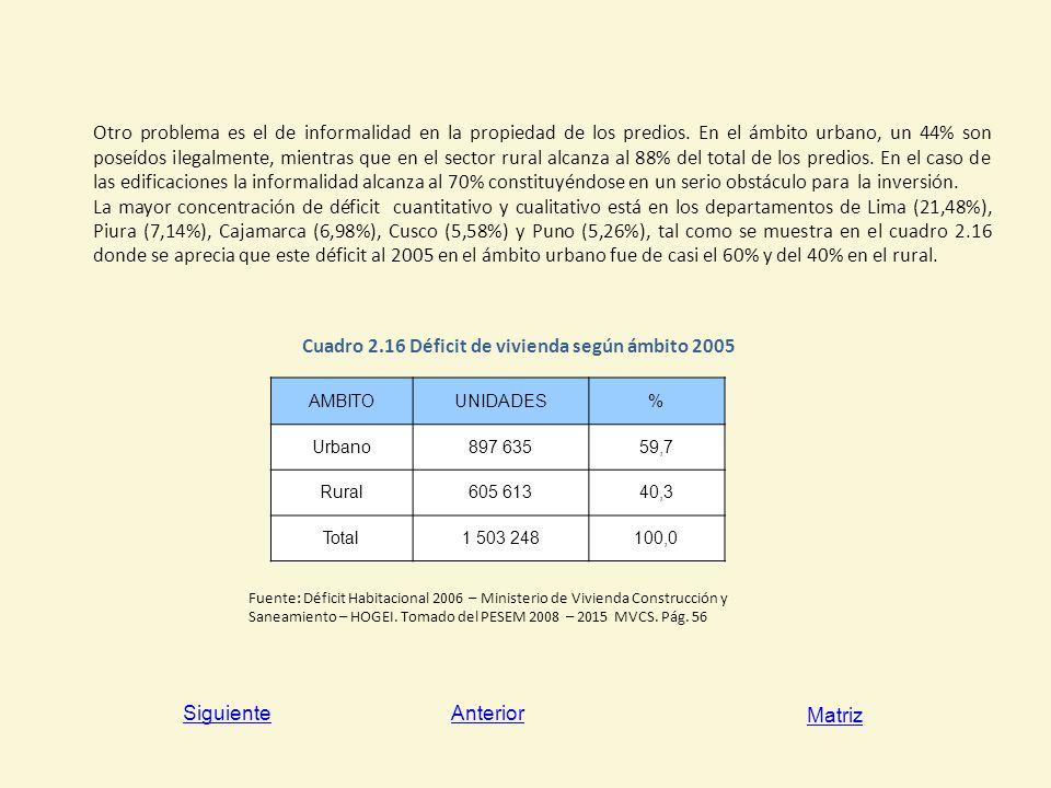 Cuadro 2.16 Déficit de vivienda según ámbito 2005