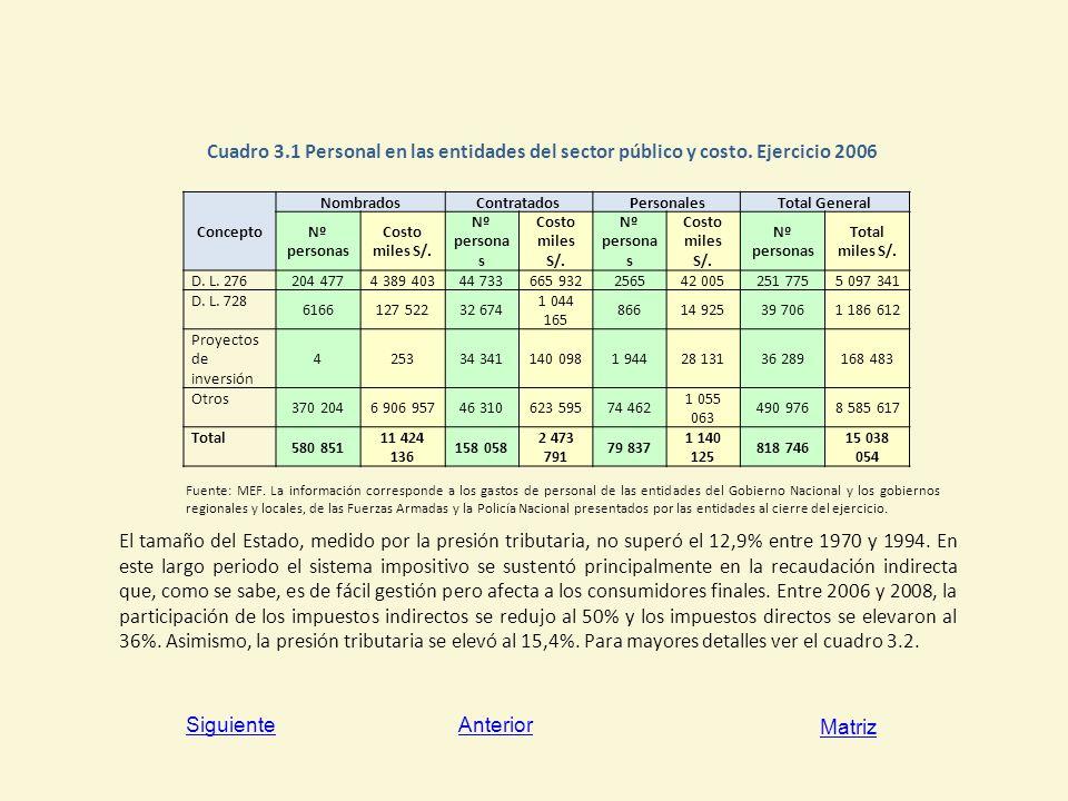 Cuadro 3. 1 Personal en las entidades del sector público y costo