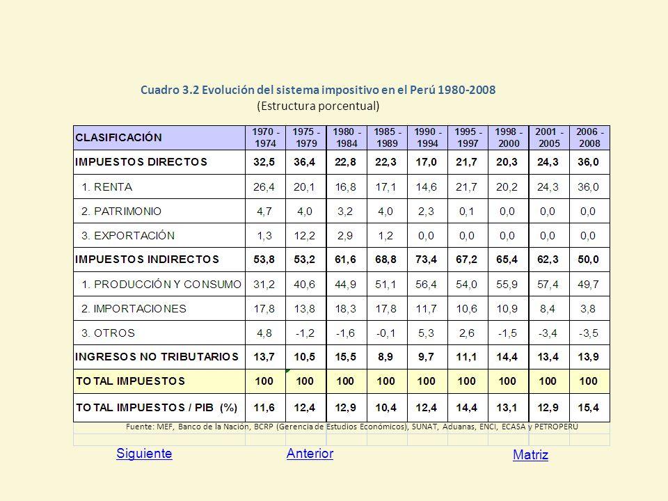 Cuadro 3.2 Evolución del sistema impositivo en el Perú 1980-2008