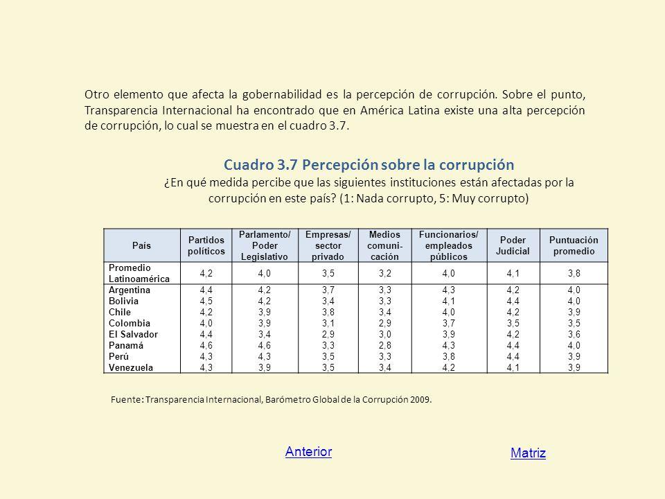 Cuadro 3.7 Percepción sobre la corrupción