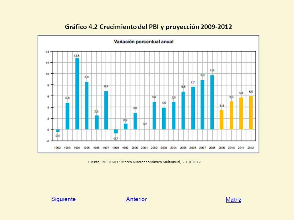 Gráfico 4.2 Crecimiento del PBI y proyección 2009-2012