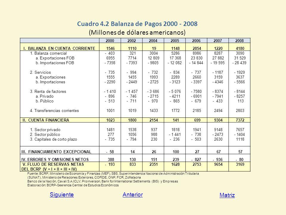 Cuadro 4.2 Balanza de Pagos 2000 - 2008