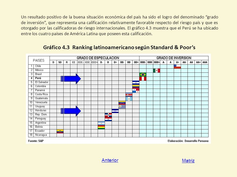 Gráfico 4.3 Ranking latinoamericano según Standard & Poor's