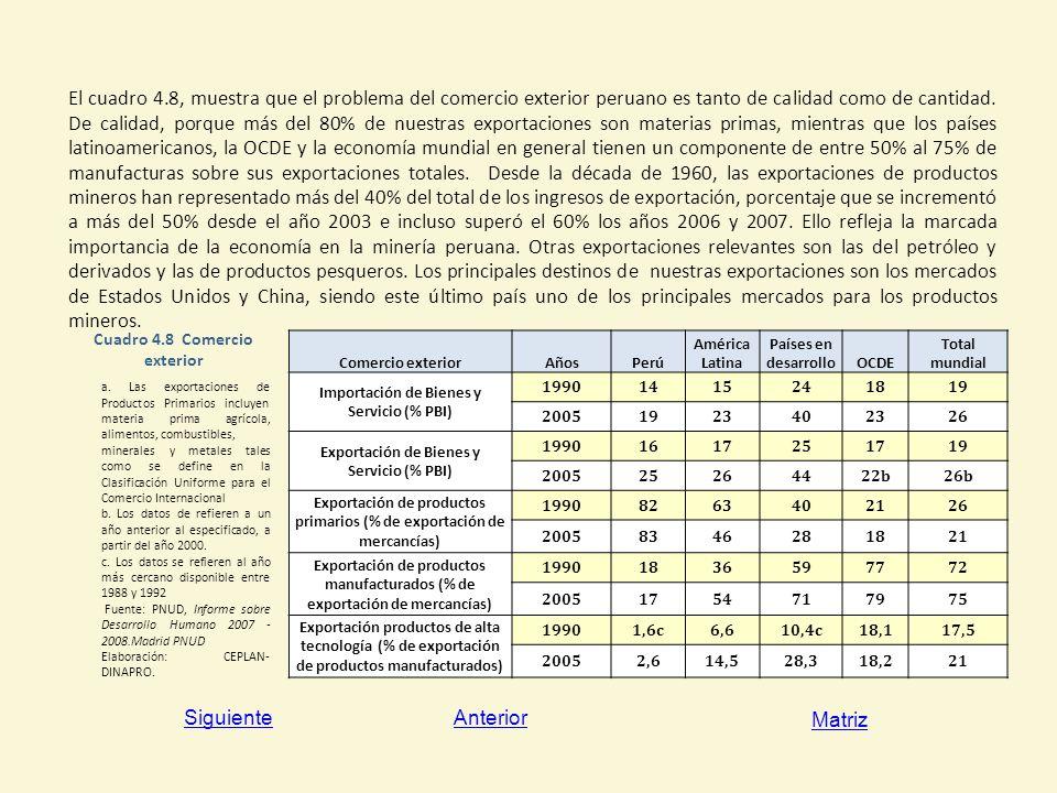 El cuadro 4.8, muestra que el problema del comercio exterior peruano es tanto de calidad como de cantidad. De calidad, porque más del 80% de nuestras exportaciones son materias primas, mientras que los países latinoamericanos, la OCDE y la economía mundial en general tienen un componente de entre 50% al 75% de manufacturas sobre sus exportaciones totales. Desde la década de 1960, las exportaciones de productos mineros han representado más del 40% del total de los ingresos de exportación, porcentaje que se incrementó a más del 50% desde el año 2003 e incluso superó el 60% los años 2006 y 2007. Ello refleja la marcada importancia de la economía en la minería peruana. Otras exportaciones relevantes son las del petróleo y derivados y las de productos pesqueros. Los principales destinos de nuestras exportaciones son los mercados de Estados Unidos y China, siendo este último país uno de los principales mercados para los productos mineros.