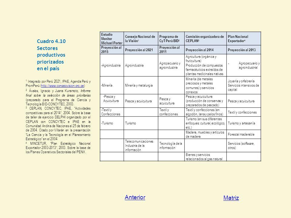 Cuadro 4.10 Sectores productivos priorizados en el país