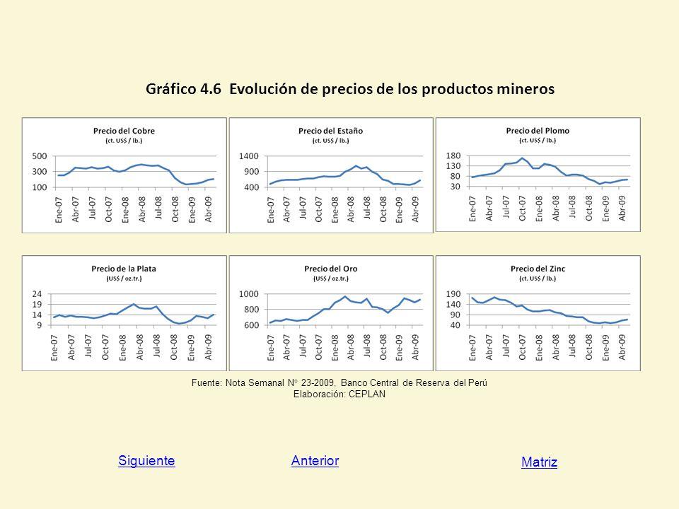 Gráfico 4.6 Evolución de precios de los productos mineros
