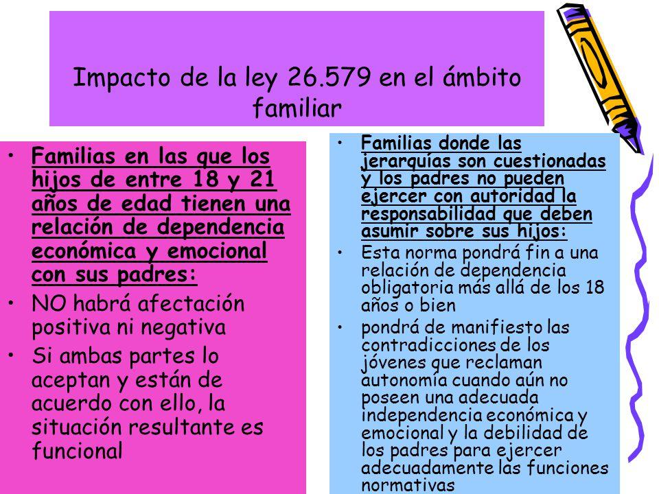 Impacto de la ley 26.579 en el ámbito familiar