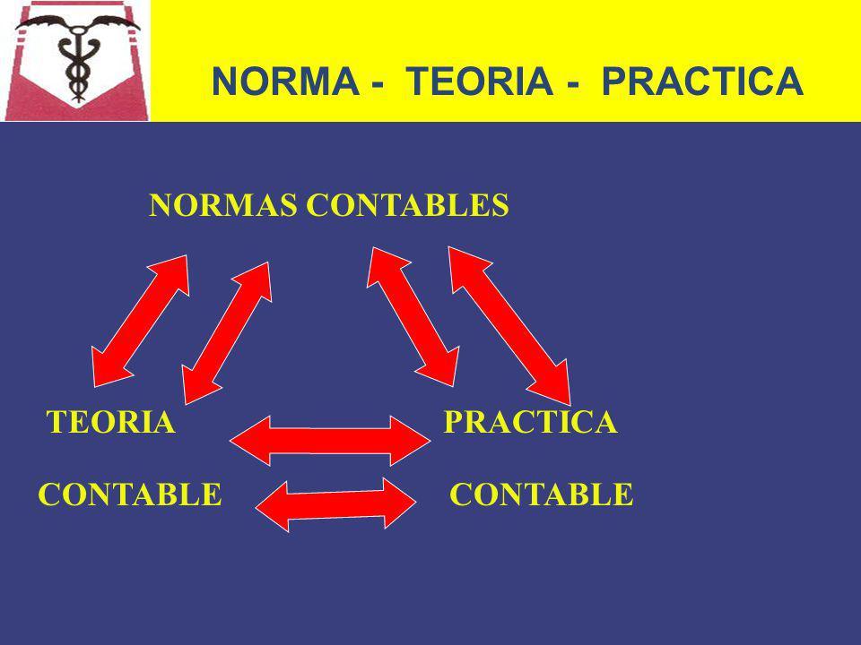 NORMA - TEORIA - PRACTICA