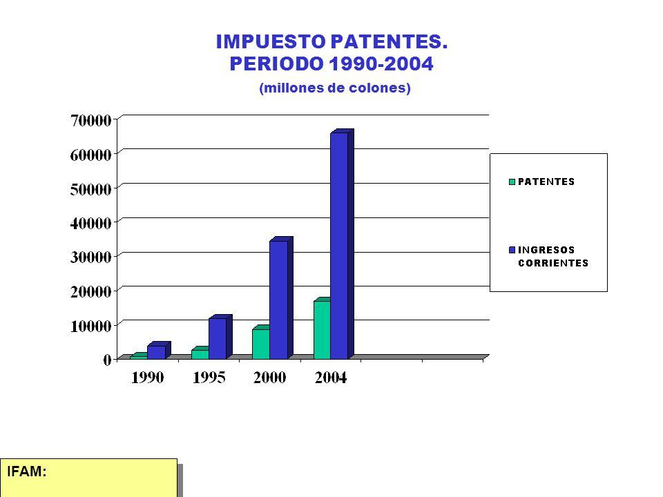IMPUESTO PATENTES. PERIODO 1990-2004 (millones de colones)