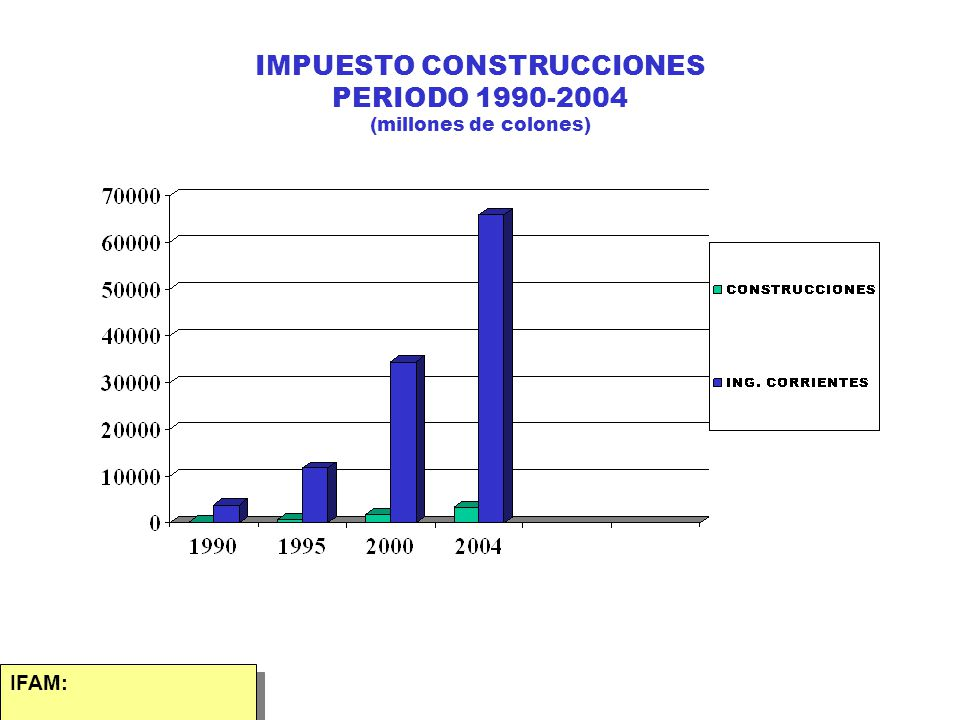 IMPUESTO CONSTRUCCIONES PERIODO 1990-2004 (millones de colones)