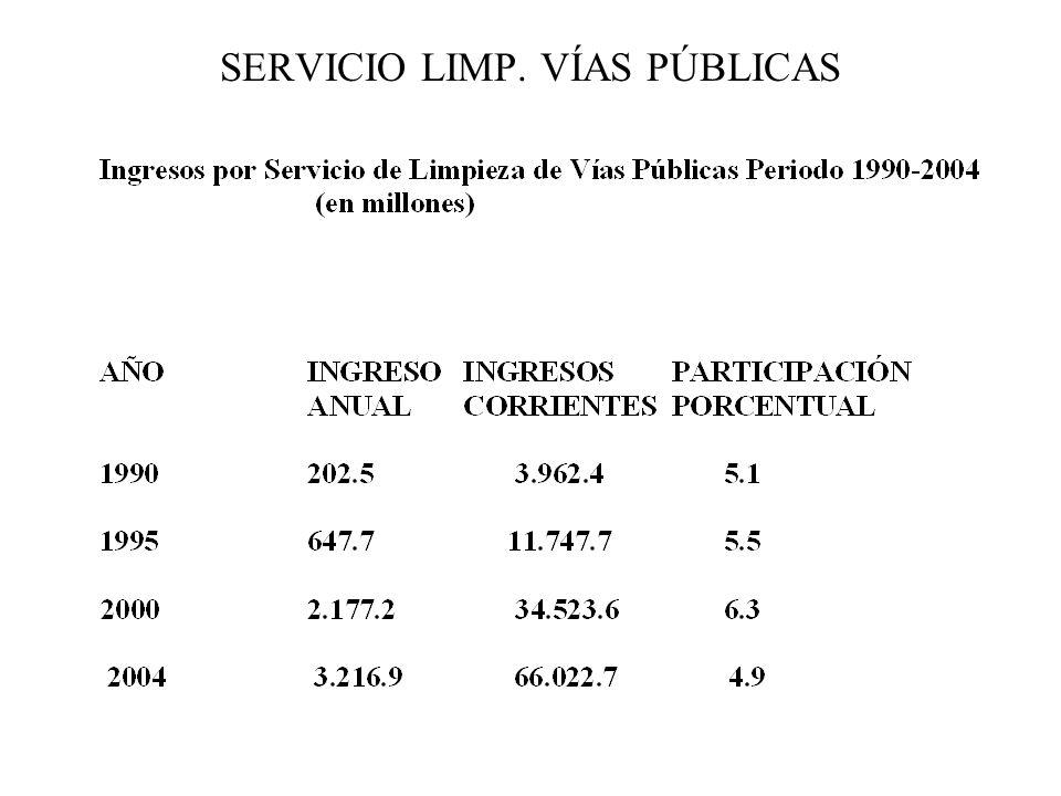 SERVICIO LIMP. VÍAS PÚBLICAS