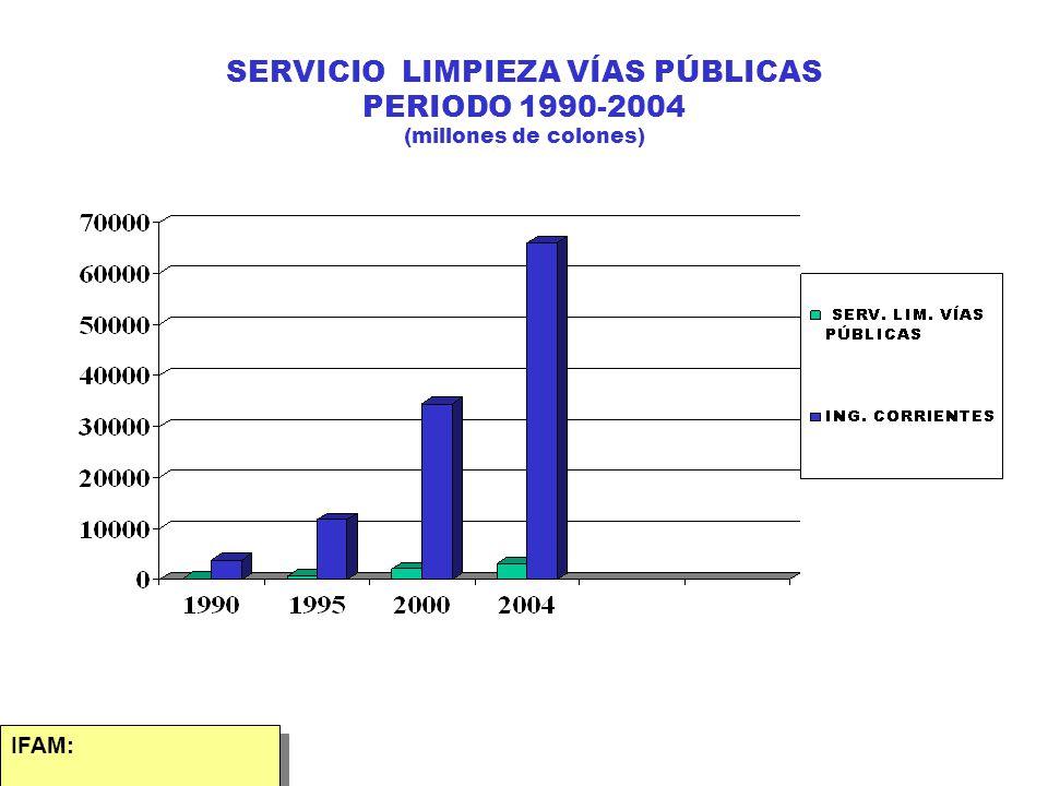 SERVICIO LIMPIEZA VÍAS PÚBLICAS PERIODO 1990-2004 (millones de colones)