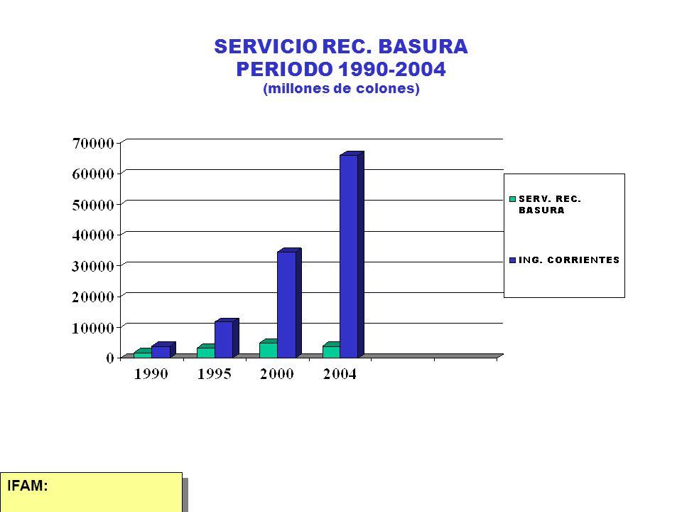 SERVICIO REC. BASURA PERIODO 1990-2004 (millones de colones)