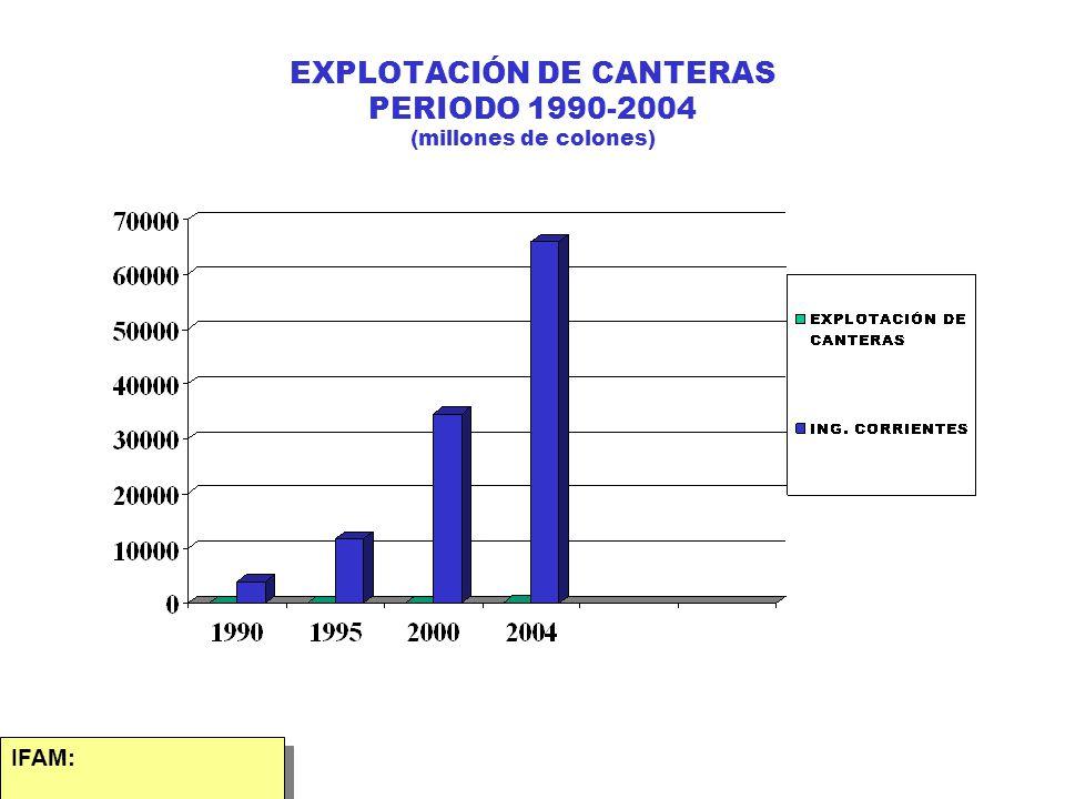 EXPLOTACIÓN DE CANTERAS PERIODO 1990-2004 (millones de colones)