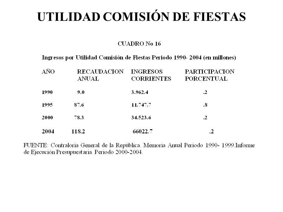 UTILIDAD COMISIÓN DE FIESTAS