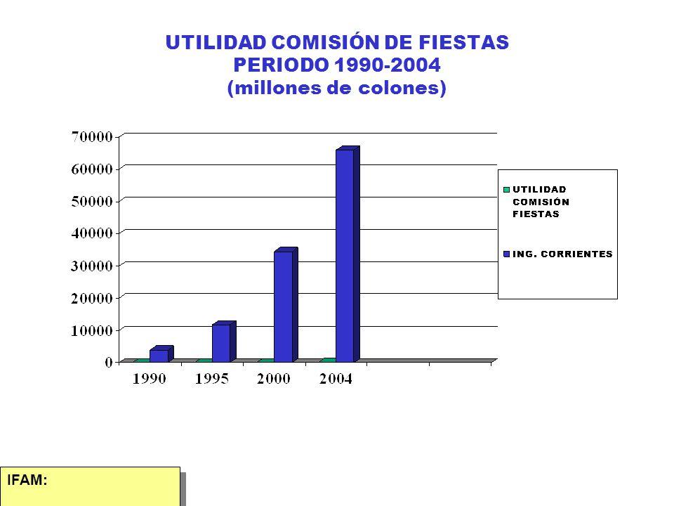 UTILIDAD COMISIÓN DE FIESTAS PERIODO 1990-2004 (millones de colones)