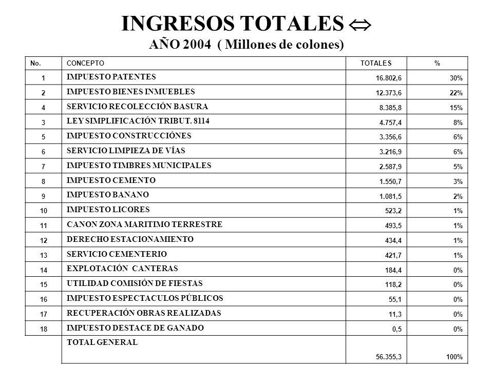INGRESOS TOTALES  AÑO 2004 ( Millones de colones)