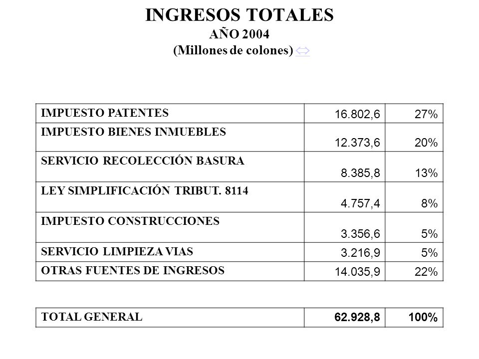 INGRESOS TOTALES AÑO 2004 (Millones de colones) 