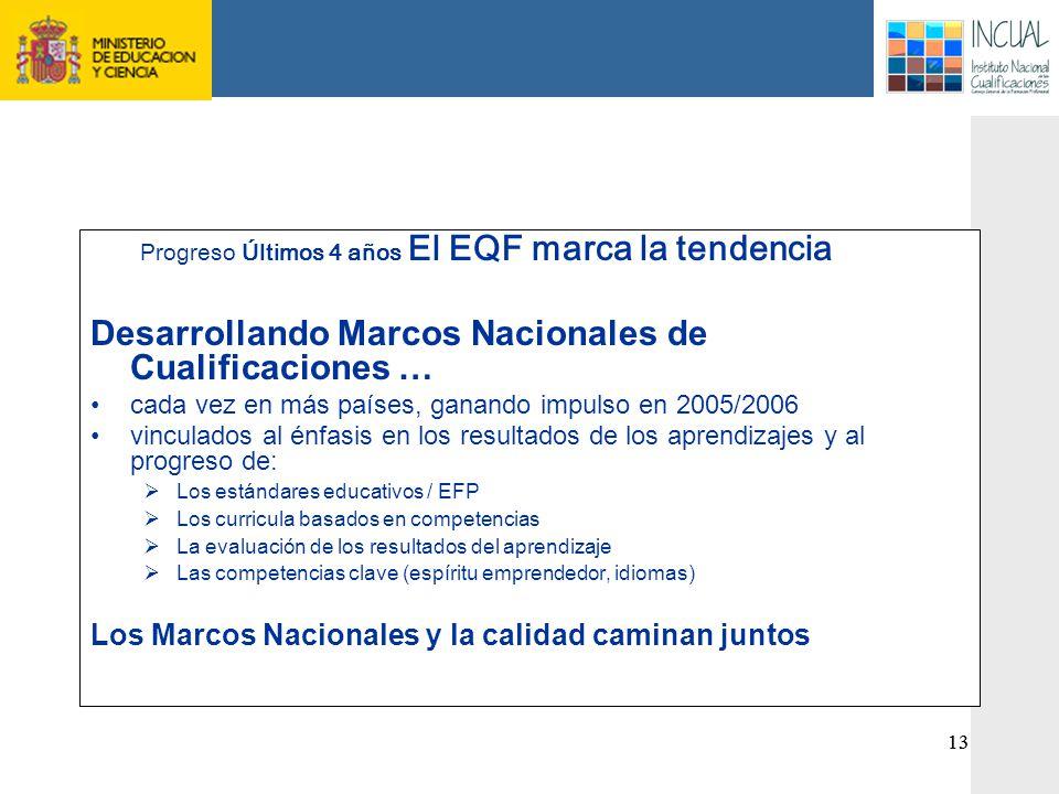 Progreso Últimos 4 años El EQF marca la tendencia