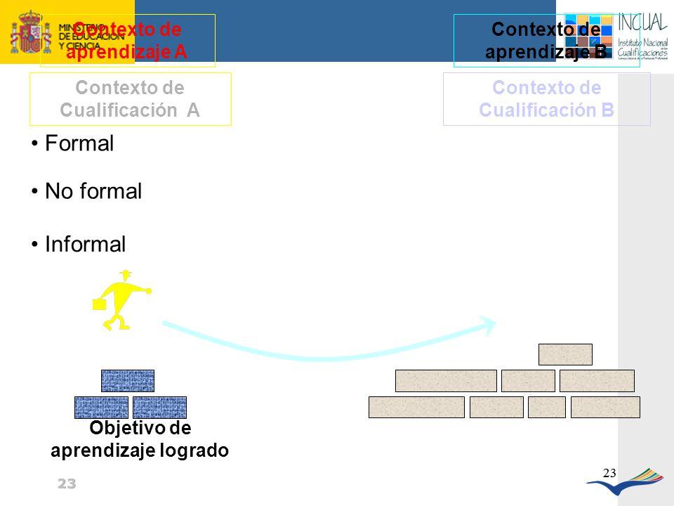 Formal No formal Informal Contexto de aprendizaje A