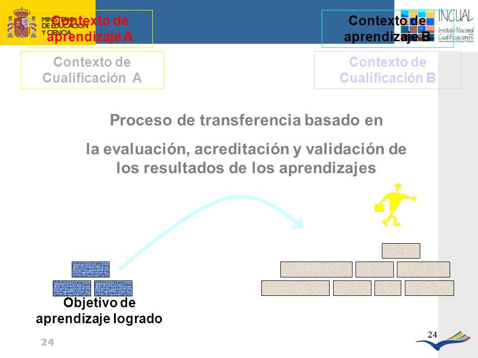 Proceso de transferencia basado en