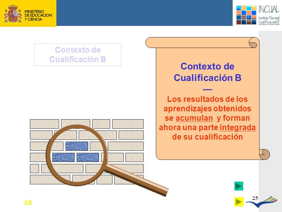 Contexto de Cualificación B Contexto de Cualificación B