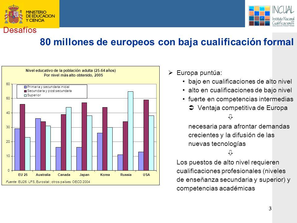 80 millones de europeos con baja cualificación formal