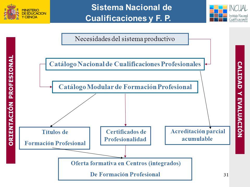 Sistema Nacional de Cualificaciones y F. P.