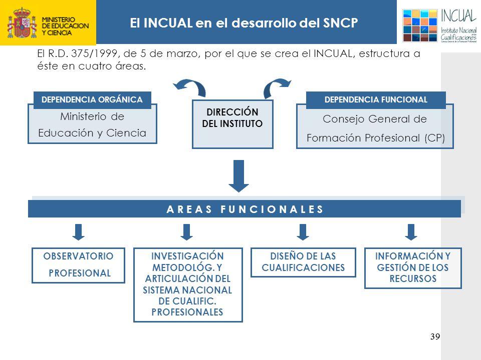 El INCUAL en el desarrollo del SNCP