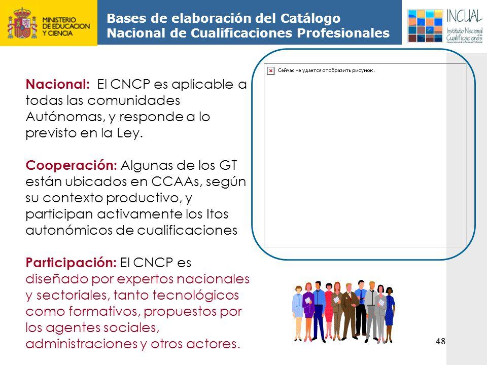 Bases de elaboración del Catálogo Nacional de Cualificaciones Profesionales