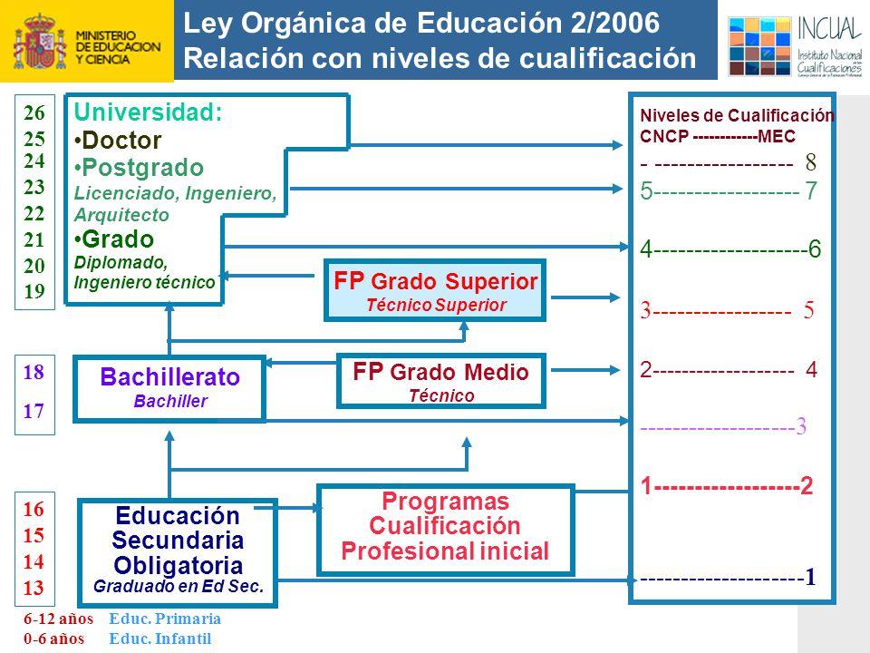 Ley Orgánica de Educación 2/2006 Relación con niveles de cualificación