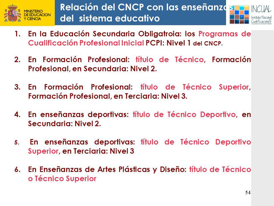 Relación del CNCP con las enseñanzas del sistema educativo