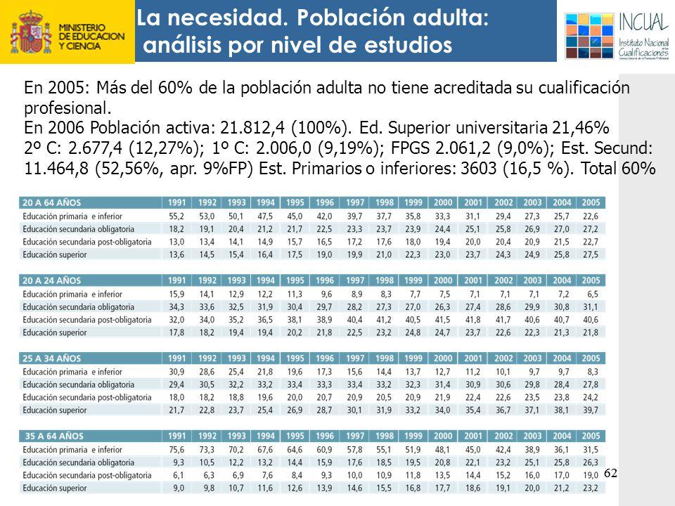 La necesidad. Población adulta: análisis por nivel de estudios