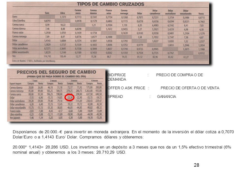BID/PRICE : PRECIO DE COMPRA O DE DEMANDA