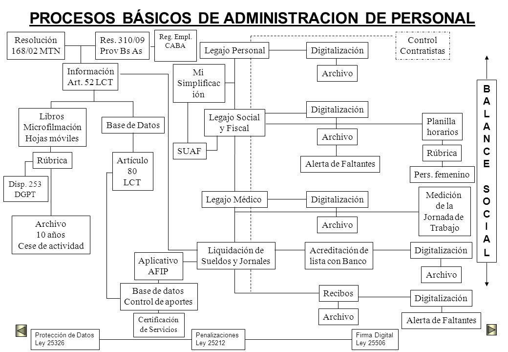 PROCESOS BÁSICOS DE ADMINISTRACION DE PERSONAL