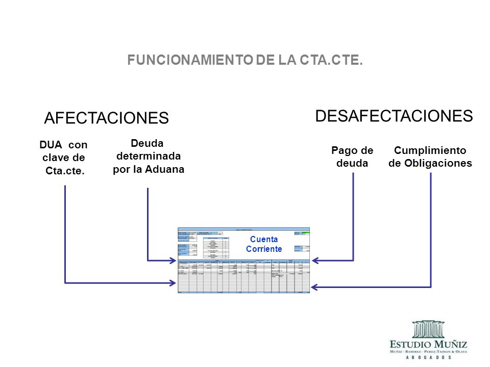 FUNCIONAMIENTO DE LA CTA.CTE.