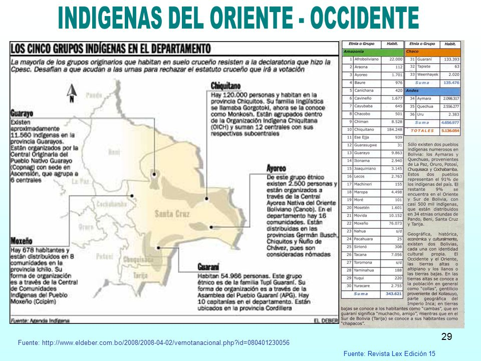 INDIGENAS DEL ORIENTE - OCCIDENTE