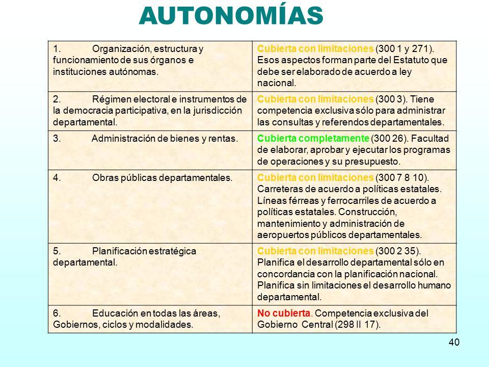 AUTONOMÍAS 1. Organización, estructura y funcionamiento de sus órganos e instituciones autónomas.