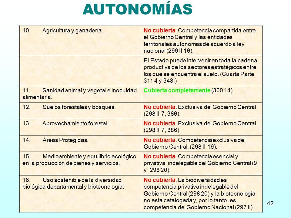 AUTONOMÍAS 10. Agricultura y ganadería.