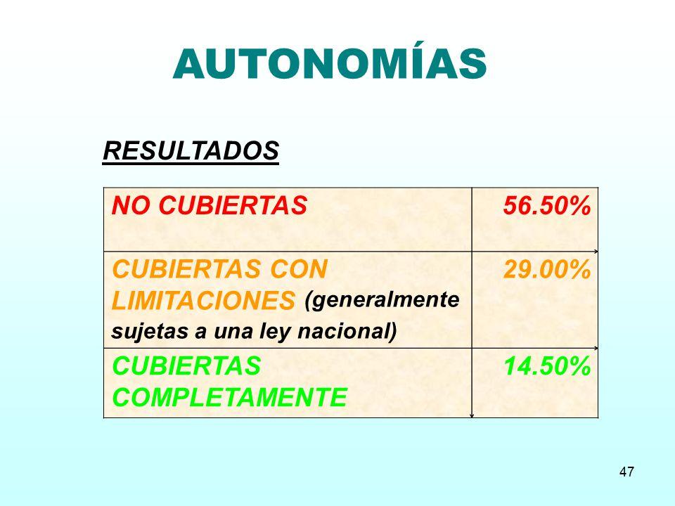 AUTONOMÍAS RESULTADOS NO CUBIERTAS 56.50%
