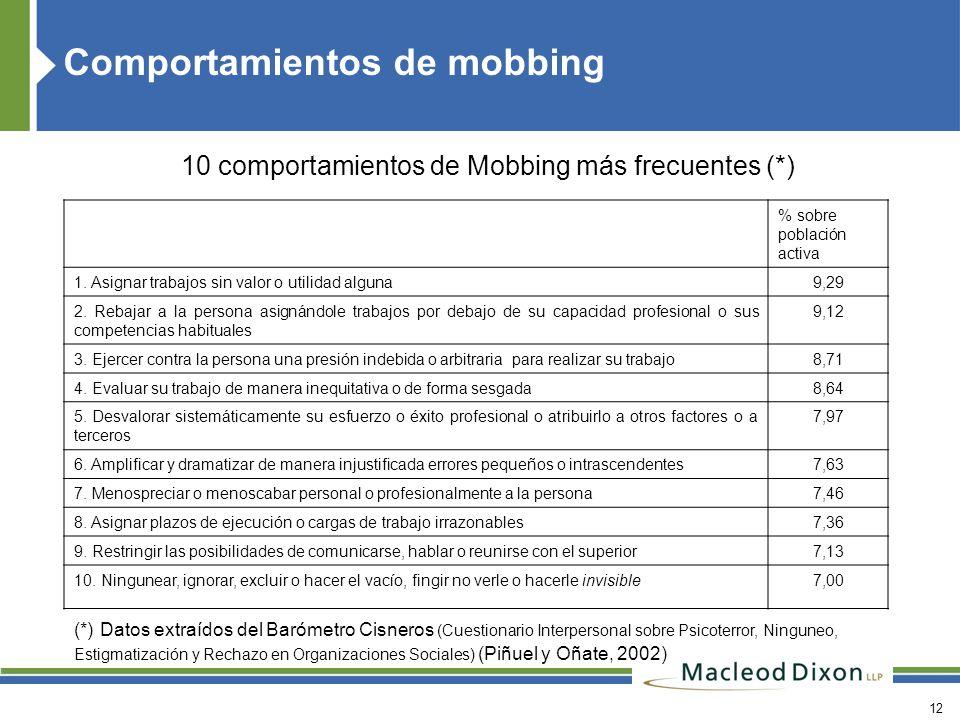 Comportamientos de mobbing