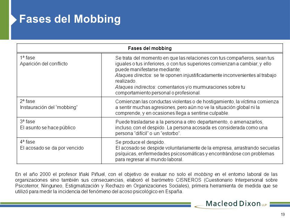 Fases del Mobbing Fases del mobbing 1ª fase Aparición del conflicto
