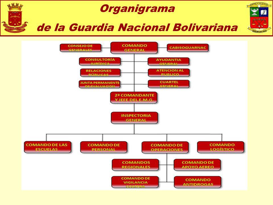 de la Guardia Nacional Bolivariana